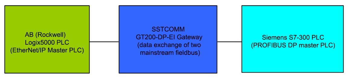 GT200-DP-EI