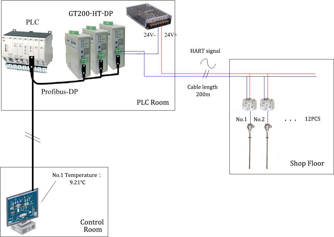 Hart    Profibus Dp Gateway Gt200