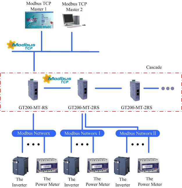 Serial_to_Ethernet_Communication_Solutions