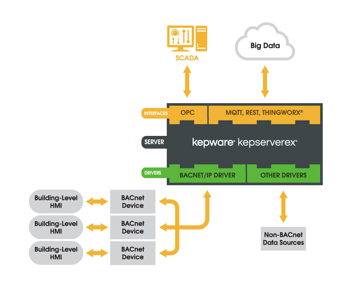 BACnet/IP - SSTCOMM